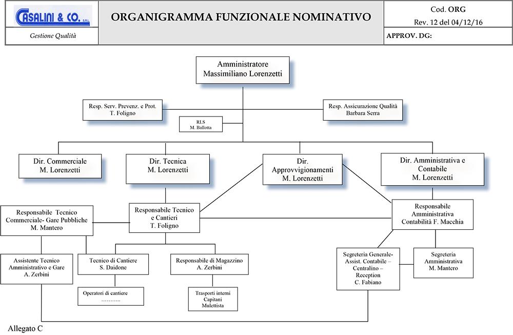 ORGANIGRAMMA-2017