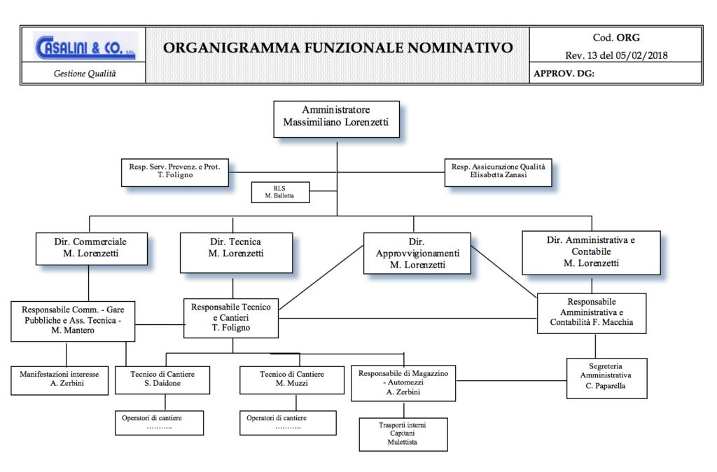 organigramma casalini
